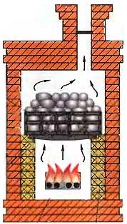 Переодическая банная печь